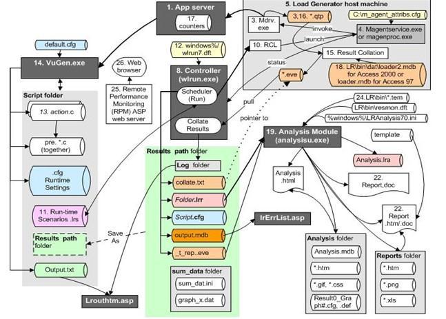 Loadrunner内部流程图