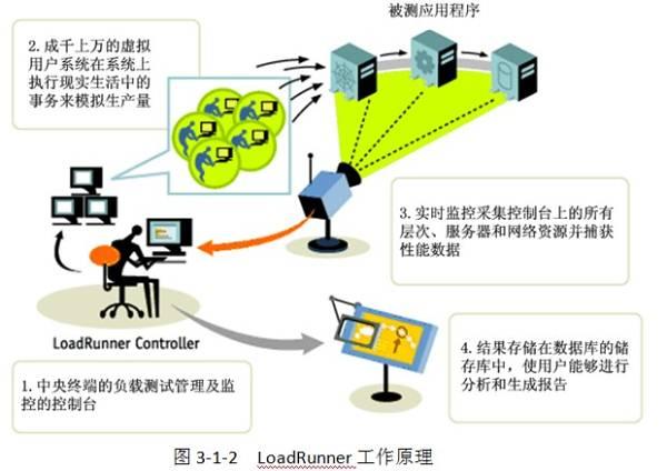 Loadrunner工作原理图