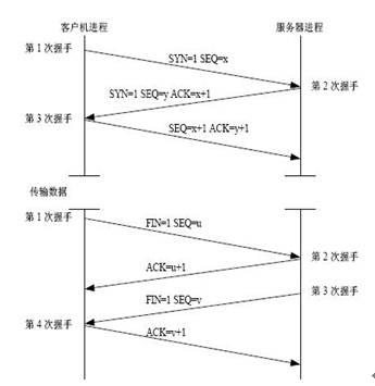 TCP协议原理