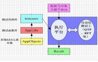 自动化框架示意图