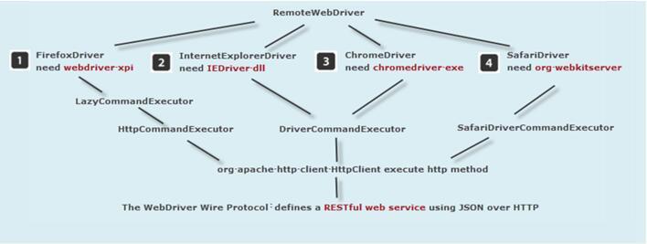 webdriver工作原理图