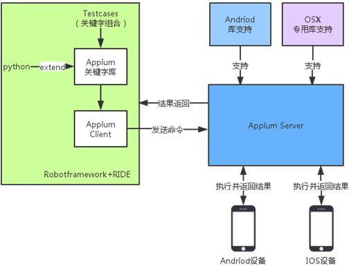 Appium与robot