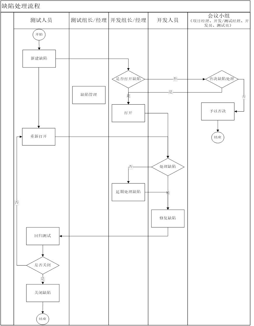 缺陷管理泳道图