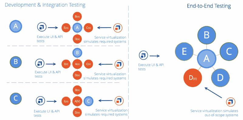 测试自动化