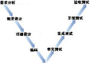 测试V模型