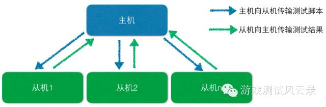 JMeter分布式压测结构