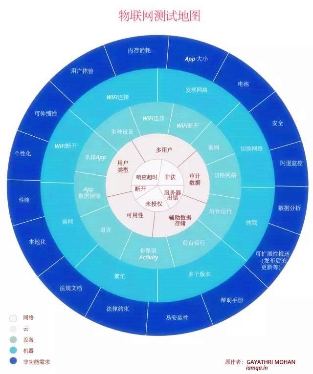 物联网测试地图