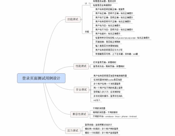 分享一登录测试思维导图(测试用例),建议收藏