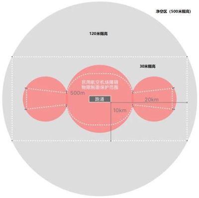 用例设计之边界值分析法