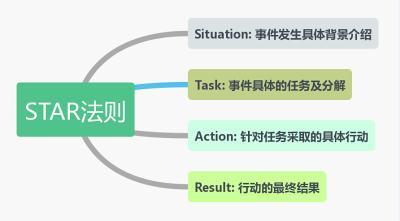 教你如何高效编写测试简历中的项目经验