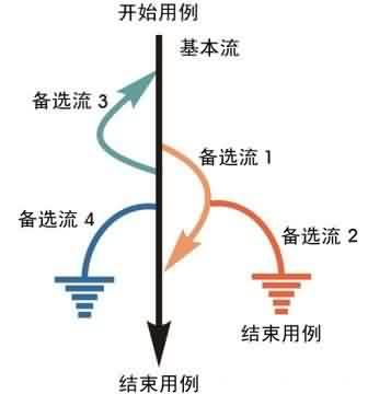 用例设计之场景分析法