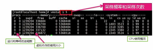 快速学习Linux常用性能监控命令及工具