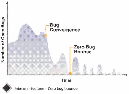 小酋测试:学会做bug分析报告