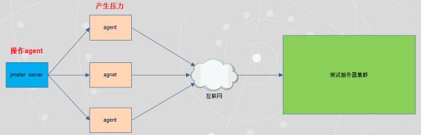 搭建Jmeter分布式压测与监控,轻松实践