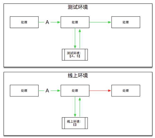 记一次服务问题的追踪过程3