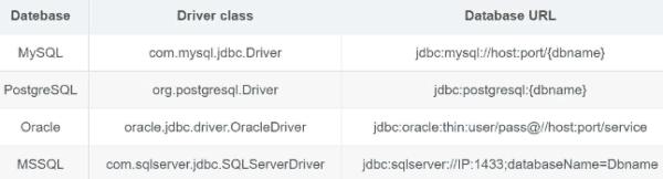 常见数据库Database URL 和 JDBC Driver class