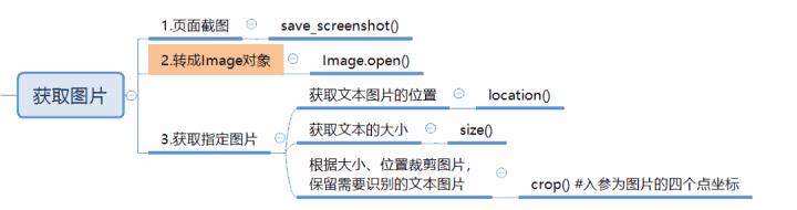 巧用Python脚本解决自动化图形验证码难题10