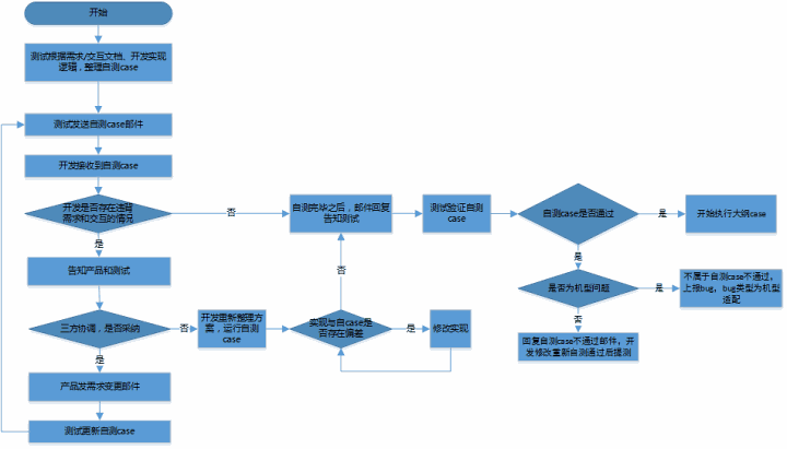 质量保障之开发提测