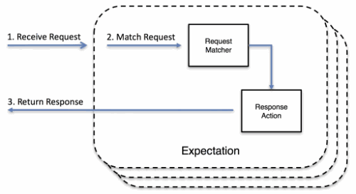 如何使用Postman创建Mock Server?