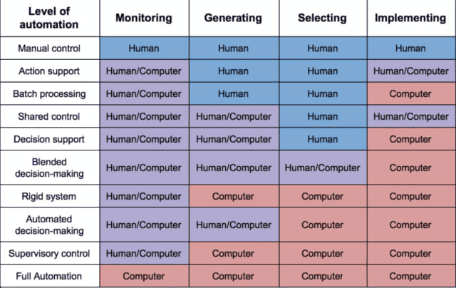 测试自动化的级别