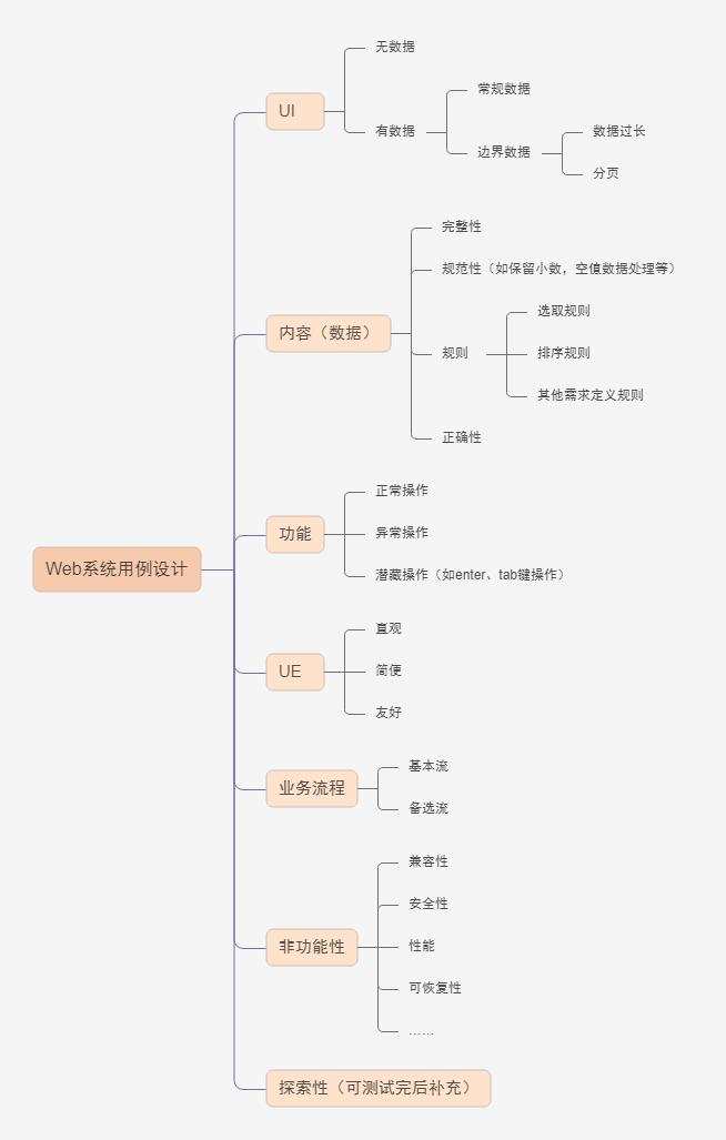 web系统测试用例设计思路